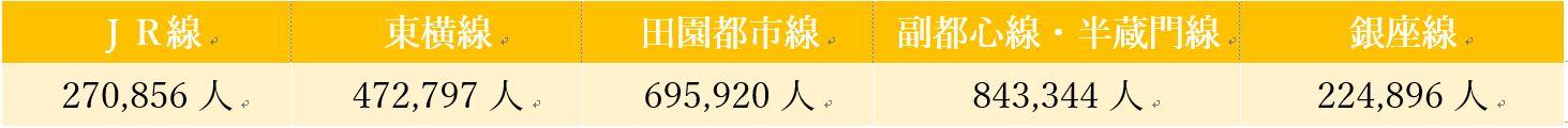 STEP2_渋谷駅_1日平均利用者数 (1)