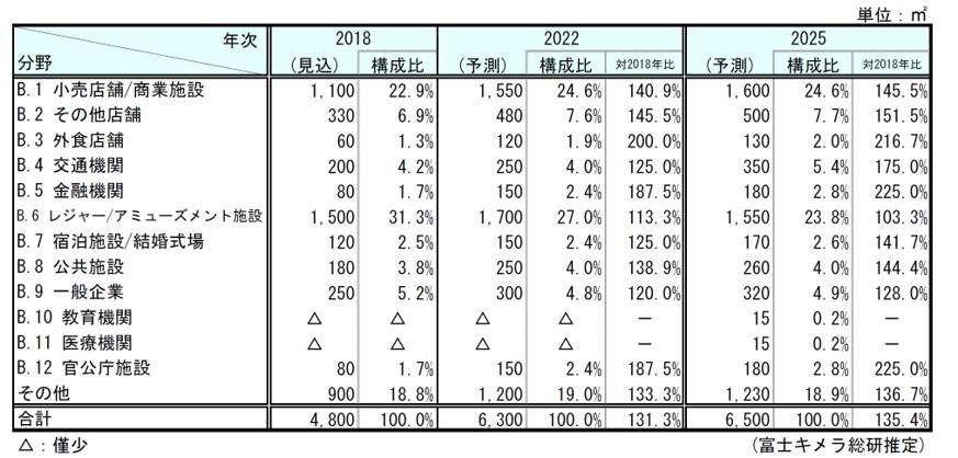 富士キメラ総研資料
