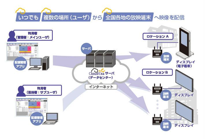 システムの説明図
