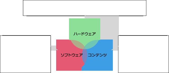 ハードウェア ソフトウェア コンテンツ