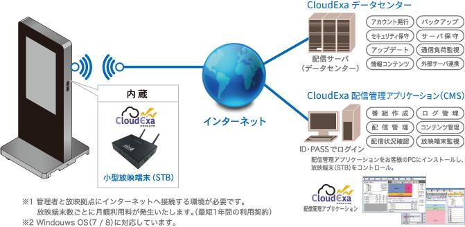 ネットワークモデル図